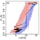 Second-by-second dynamics of the power output of a modern wind turbine (Source: University of Oldenburg)