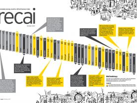 EY's biannual Renewable Energy Country Attractiveness Index (RECAI) ranks the 40 most competitive markets for the RE industry (graph: EY)