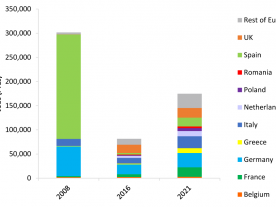 Direct and indirect jobs, up- and downstream, supported by the PV industry in EU 28. (Graphic: Solar Power Europe)