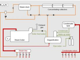 An integration concept for direct solar steam generation from the IEA Guideline. (Graphic: IEA SHC)