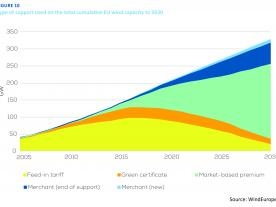 "Type of support used on the total cumulative EU wind capacity to 2030 (Source: WindEurope ""The value of hedging"")"